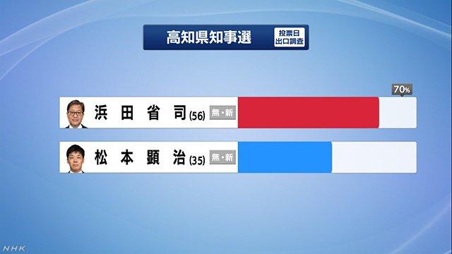 """月輪丸 on Twitter: """"高知県知事選挙の出口調査 #高知県知事選… """""""