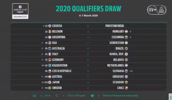 2020 Davis Cup #ByRakuten Qualifiers (6-7 March 2020)  Home / Away   vs. /  vs.   vs.      vs.   vs.   vs.    vs.   vs.   vs.    vs.   vs.    vs.  <br>http://pic.twitter.com/jqyJoHDTFp