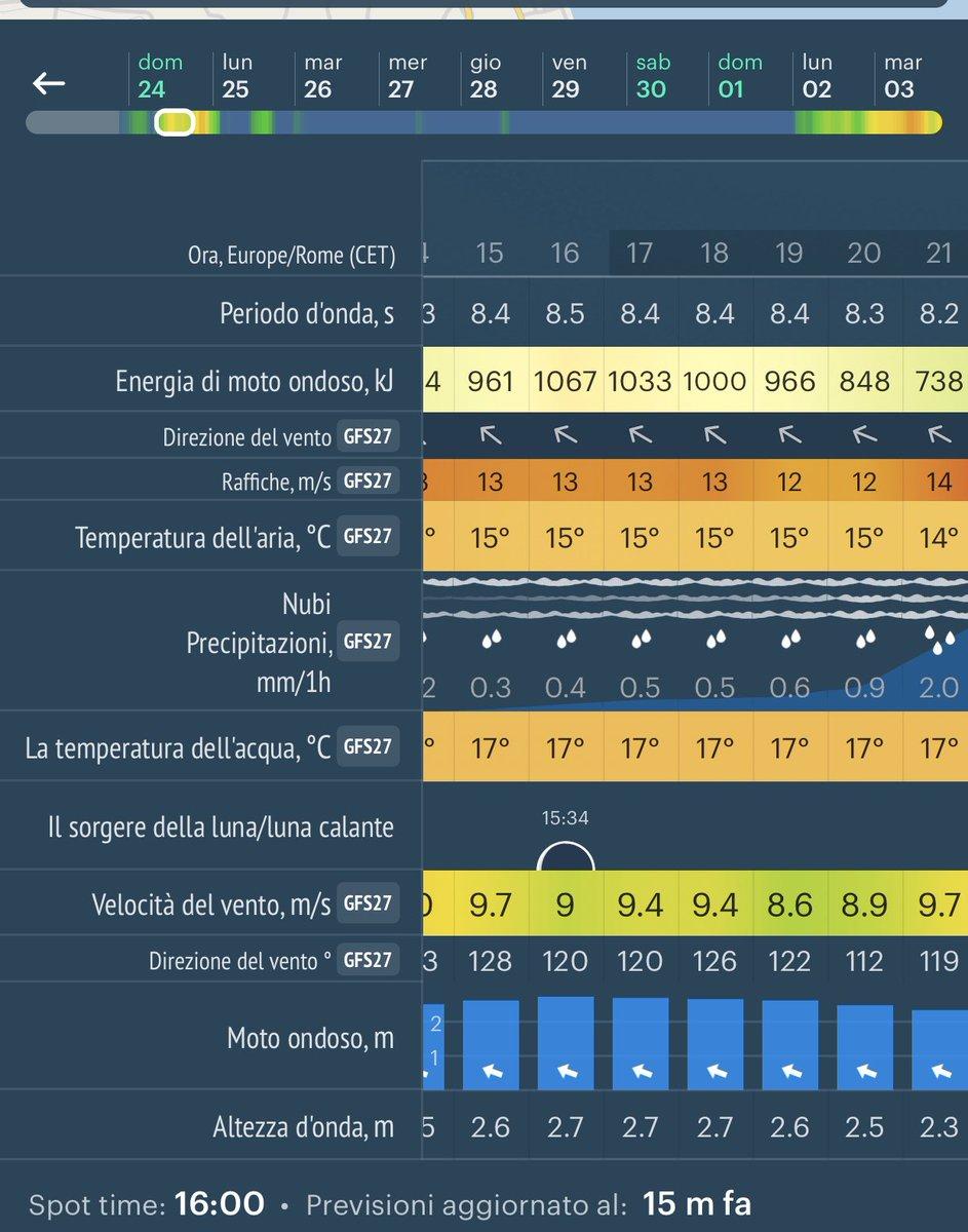 Meteo Live  #albaadriatica #alfarobeach 🏖 ore 16.00 forte mareggiata 🌊🌊🌊🌧🌧🌧 Altezza d'onda mt 2,7 energia di moto ondoso 1067 kJ #abruzzo #meteolive