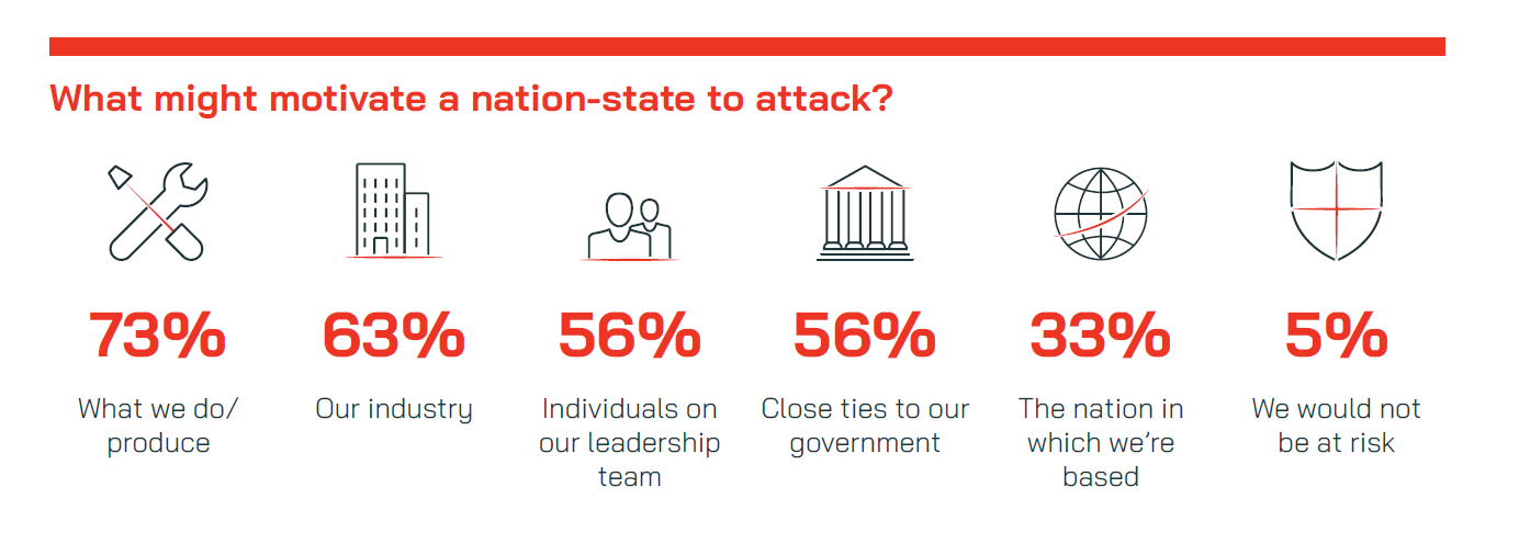 nation-state attack motivation