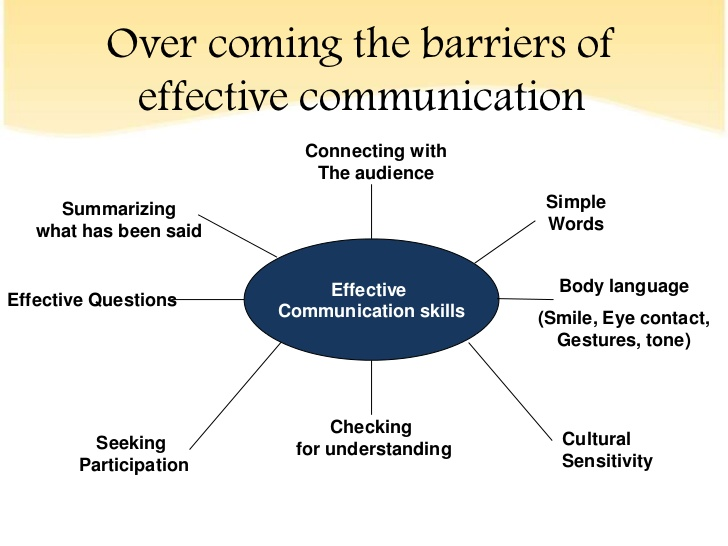 Your communication goals are our priority#shootingstarmac #effectivecommunication #bodylanguage #connectwithyouraudience https://t.co/zOoklefqtF