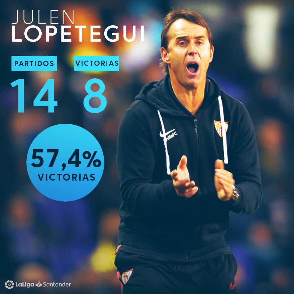👏 ¡¡57,4%!! 👏 🗓 14 partidos 🔝 8 victorias 📋 Lopetegui tiene el mejor porcentaje de victorias de un entrenador del @SevillaFC con al menos cinco encuentros en toda #LaLigaHistory.