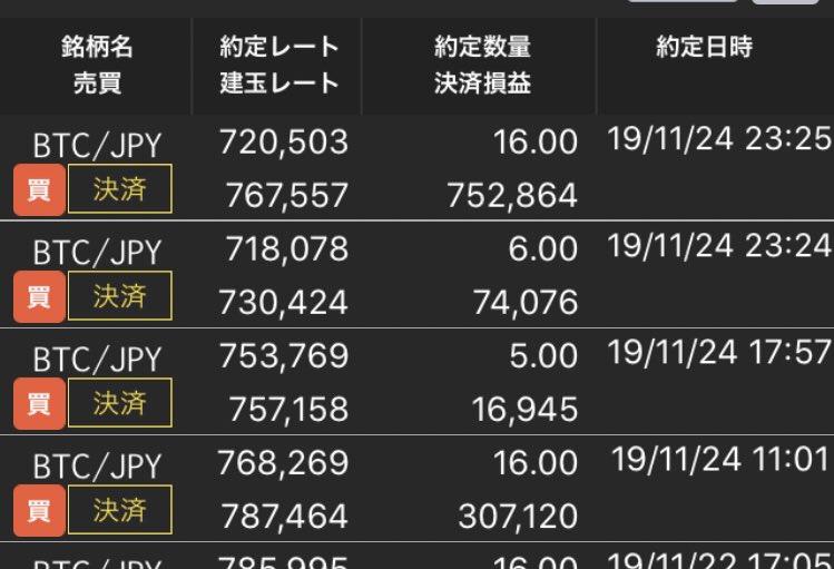 今日は仮想通貨12時間チャレンジしてみた。+106万、時給換算88,000円。来月韓国メンテ行ってきます😊