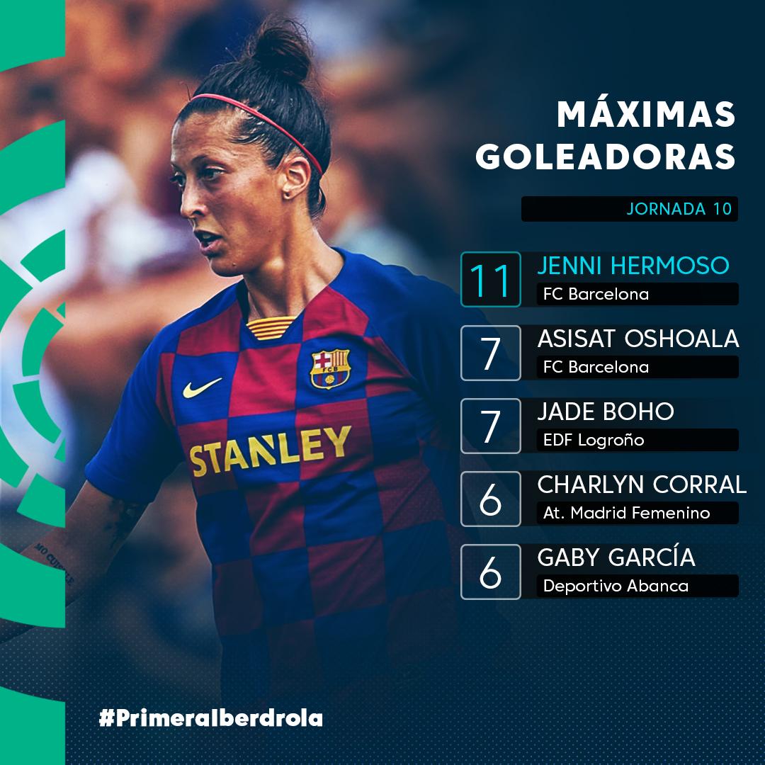 ⚽🔝🇲🇽 @CharlynCorral se asoma entre las MÁXIMAS GOLEADORAS de la #PrimeraIbedrola gracias a los dos goles que anotó esta jornada.