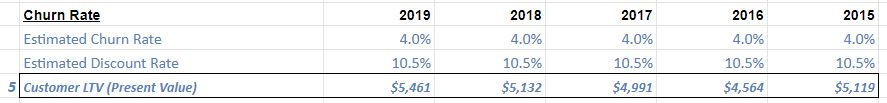 We now make a few assumptions on customer churn rate & the discount rate to bring future subs to the present.Using a Churn Rate of 4% & a Discount Rate of 10.5%, I derive a Customer LTV (5) of $5.46 million.[There's sensitivity; if we double Churn to 8%, LTV becomes $4.2m]