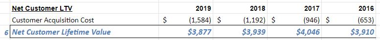 Now to the bottom line (almost done, I promise):Subtracting that $1.58m acquisition cost from the $5.46m LTV gives a *Net Customer LTV* of $3.87m (6).That's fantastic! Veeva's  $VEEV avg customer is worth $3.8 million in present value, *even after* taking out all of the costs!