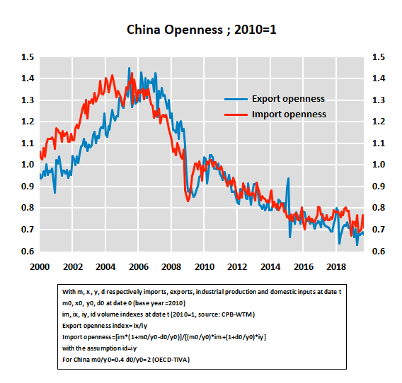 China is a less open economy than it was in 2010 (imports have grown more slowly than GDP/ industrial output) (graph from @ggaulier)https://blocnotesdeleco.banque-france.fr/en/blog-entry/normalization-global-trade-and-china …