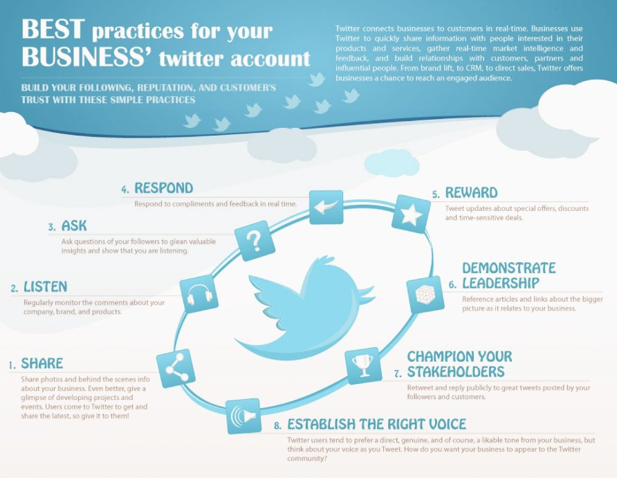 8 Best practices for your Business #Twitter account, to build YOUR Reputation & Customer Trust💡 #DigitalMarketing #Branding #startup #GrowthHacking #SMM