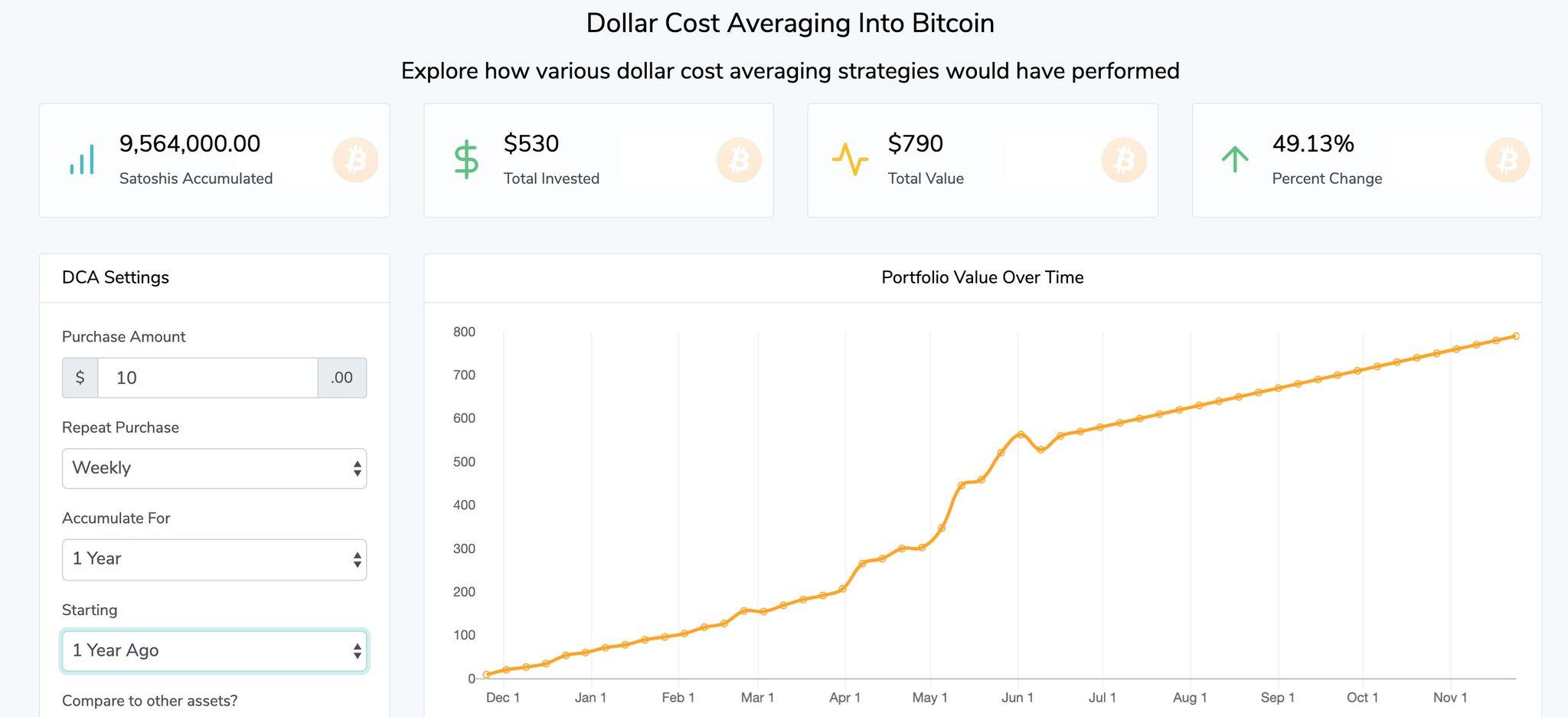 Gráfica de rendimiento Bitcoin
