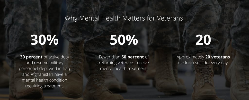 If you are a veteran or know someone who is, consider taking the @MHFirstAidUSA for Veterans course so you can equip yourself with tools to recognize and respond to a veteran experiencing a #mentalhealth or substance use challenge. buff.ly/2Q7AkTW #veterans