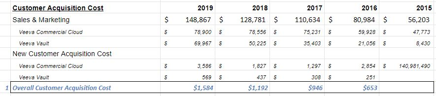Veeva  $VEEV spent $148m last year on Sales & Mktg to acquire 94 new customers. So on average, its Customer Acquisition Cost (1) is $1.584 million.[Note that this isn't perfect. Much of that sales spend went to current customers; but it's the best data we have available.]