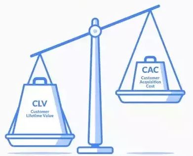 Specifically, we're looking for Customer Lifetime Value (LTV) to exceed the Customer Acquisition Cost (CAC).We want to see customers pay enough & stick around to justify the upfront sales & ongoing R&D.If LTV > CAC, the company is generating profits for its shareholders.