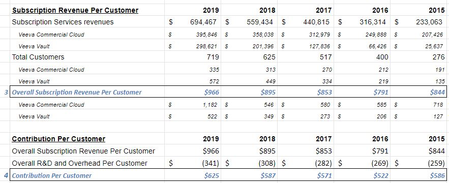 """Veeva generated $694m in subscription revenue last yr, which is an avg per customer (3) of $966k.Backing out R&D and Overhead, the """"average"""" Contribution Per Customer (4) is $625k/yr.Note: this doesn't include  $VEEV's Professional Services revenue, which is also profitable."""