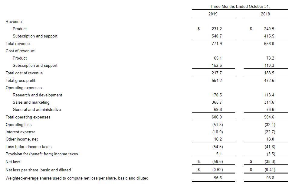 株価 ス パロアルト ネットワーク パロアルトネットワークス【PANW】:業績(通期)/株価