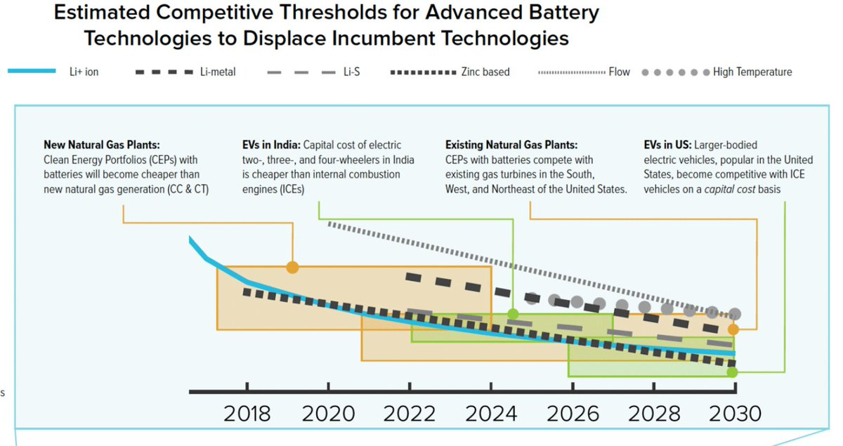 """New report: By 2021 existing natural-gas plants will cease to be competitive"""" with batteries. Due to """"exploding investments in battery technologlies."""" Wow. Much sooner than expected. bit.ly/32WPFdD"""