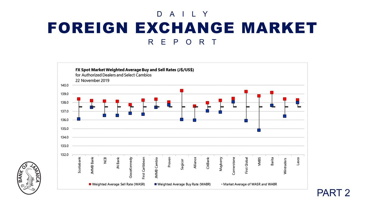 5 Day Weighted Average Exchange Rate