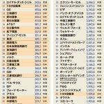 50歳以上のイメージと?現在の若者が理解している日本の経済的位置の違い!