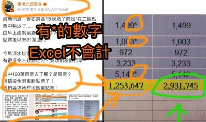 Lau Cha-kei, station sergeant who pointed a shotgun at protesters went on a Weibo rampage-he put the official vote numbers into excel and claimed 1.6 million votes were not counted. Turns out he didn't know Excel autosum doesn't count numbers with a * (* is elected)Via 求驗傳媒