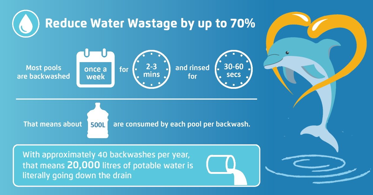 Reduce water wastage: Every backwash of your pool can use more than 500litres of water. With a Dolphin, you can reduce the water wastage by up to 70%. This is a great way to save our most precious resource while still enjoying your pool. #lovemydolphin https://t.co/xuojCaCLQl