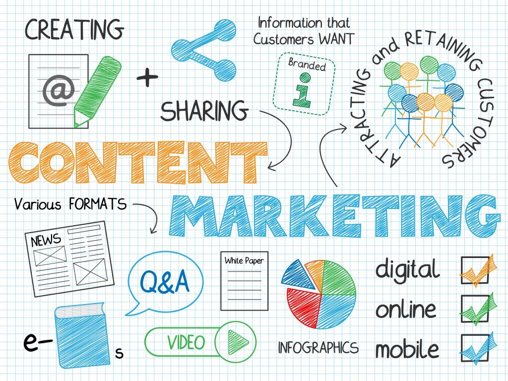 Why Content Is The Key In Marketing Your Business?  #Content #ContentMarketing #Organic #OrganicTraffic #socialmediamarketing #SocialMediaManagement #DigitalMarketing #Marketing #Marketingtips #Onlinemarketing #SEO #Internetmarketing #GrowthHacking #SMMpic.twitter.com/RzicdFPgtx