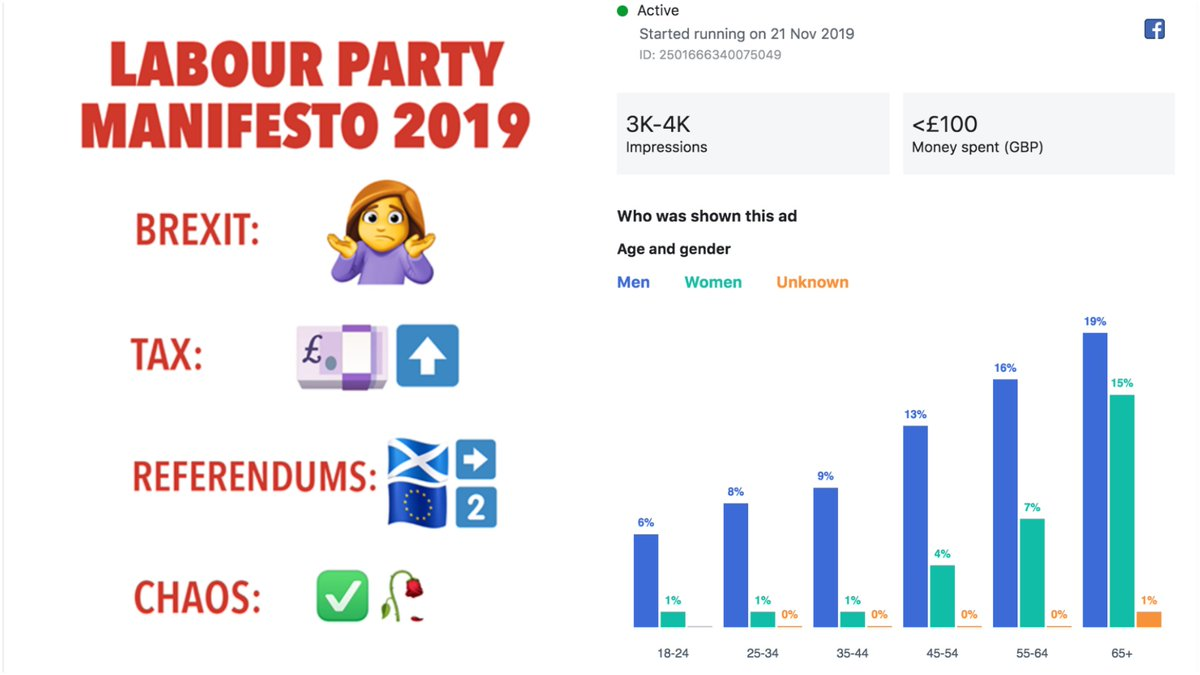 Do you see political ads on Facebook? Well you may not be seeing everything the parties post, heres why itv.com/news/2019-11-2…