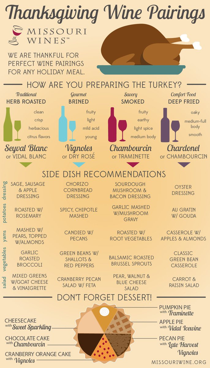 Have you made your Thanksgiving list? We're here to help! #Thanksgiving #FoodandWine #MOWines https://t.co/wjZixdfnGD