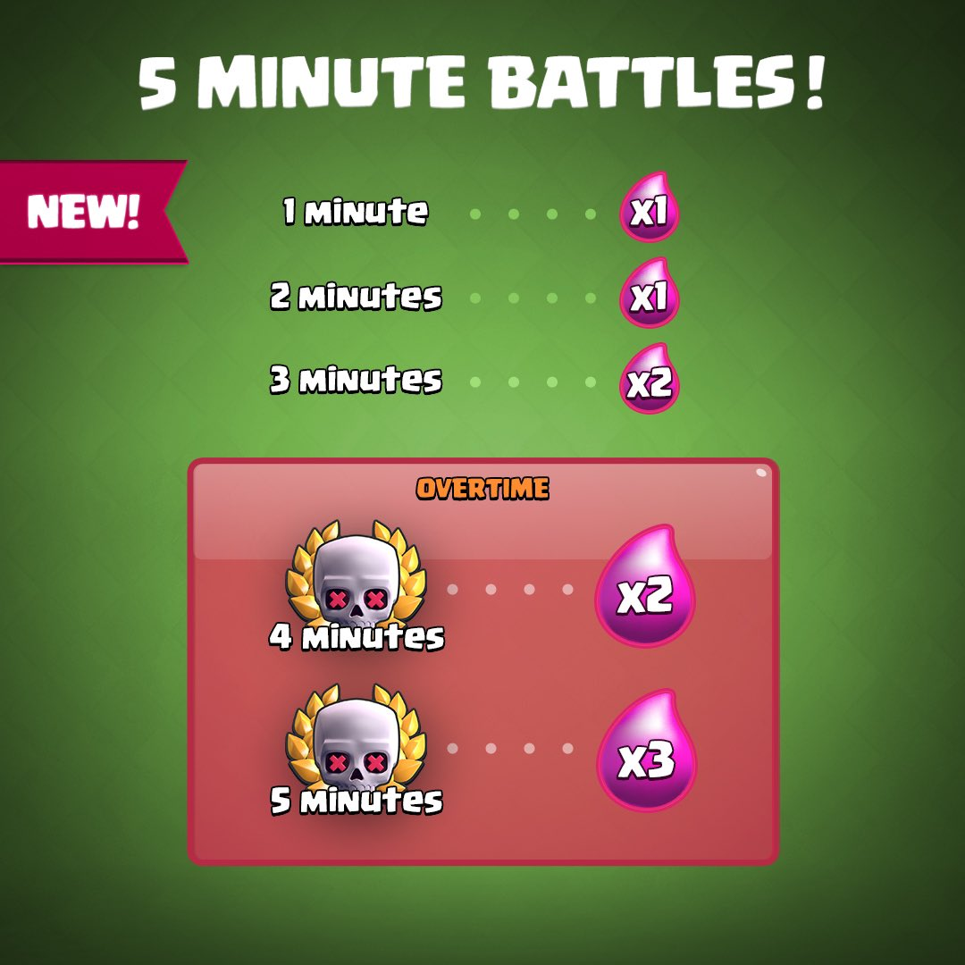 Clash Royale Duels Update Clashmas