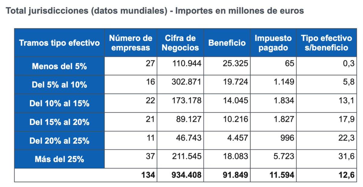 Sistema fiscal roto: 27 multinacionales no pagan ningún impuesto pese a tener millones de beneficios