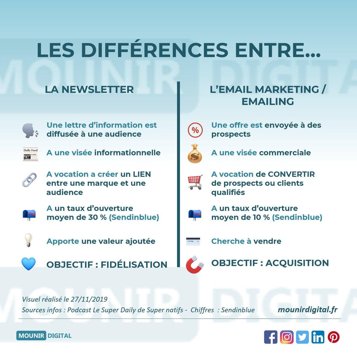 """Mounir Digital 💻 on Twitter: """"🆕 #NEWSLETTER & #EMAILING : QUELLES  DIFFÉRENCES ? 🤔 On confond souvent les deux, mais ils sont différents. En  écoutant le #superdaily de @supernatifs l' #infographie a"""