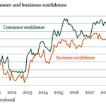 Image for the Tweet beginning: Large drop in Italian consumer