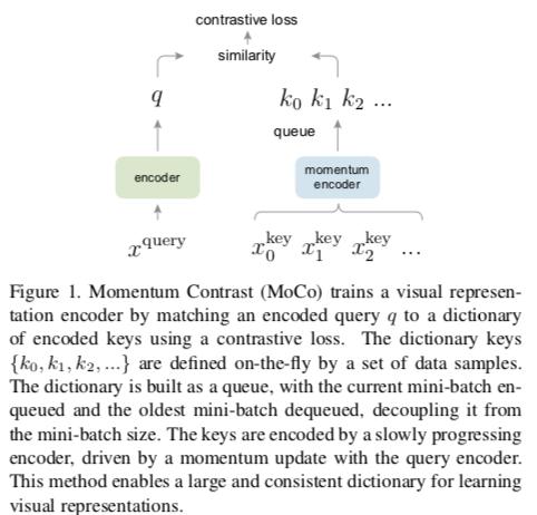 画像の教師なし表現学習において、辞書で距離学習的なことを行い、key算出ネットワークを徐々にquery算出ネットワークに近づける(momentum) MoCoを提案。ImageNetの潜在表現で線形回帰させるタスクで良いだけでなく、事前学習に使うと物体検知でも大幅な精度向上ができる。