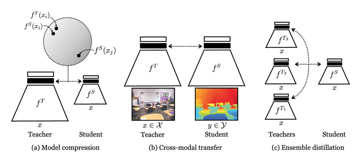 Contrastive Representation Distillation  contrastive learningによって教師・生徒の予測の相互情報量の最大化によるdistillationを行うCRDはモデル圧縮やアンサンブル、クロスモーダルの蒸留が可。クラス予測を用いる手法と異なり、大きく異なるネットワーク間で利用可能。