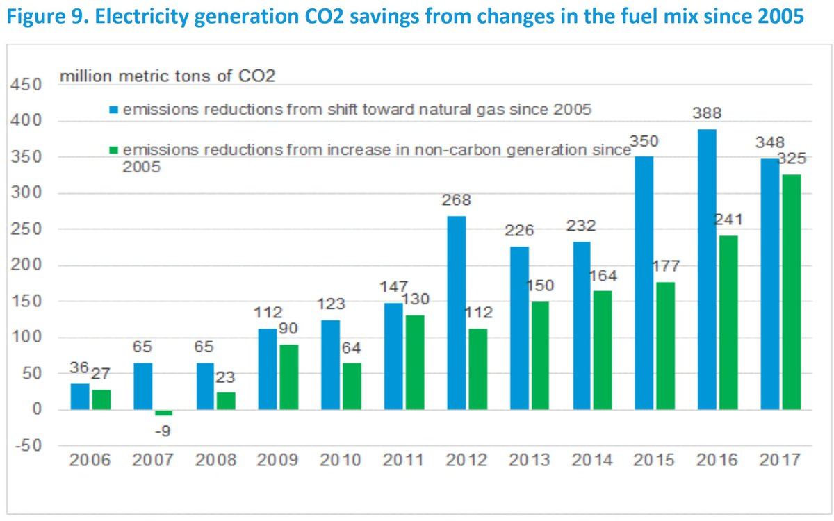 """This addresses a contentious issue:- is NG production good or bad for  CO2?On one side, the US EIA points to """"coal-to-gas"""" switching as the number on contributor to CO2's decline since 2005. On the other, a presidential front runner wants to effectively ban NG production."""