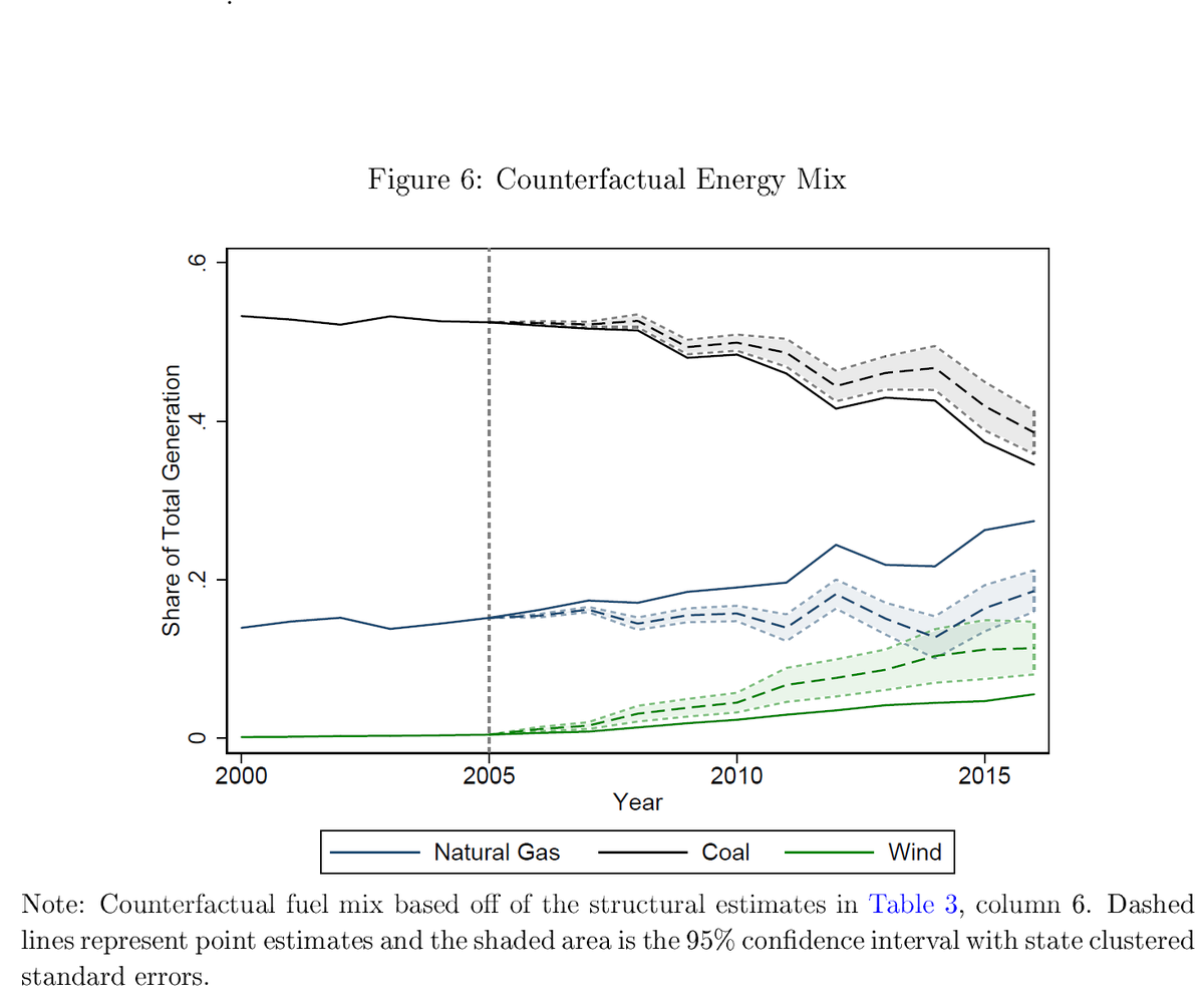 With these estimate we present a counterfactual:What would the energy mix look like if the Shale Revolution never happened? We would see less gas, more coal, & more wind!Most interesting, - Natural gas stalled the transition to renewables- Coal declines by some regardless