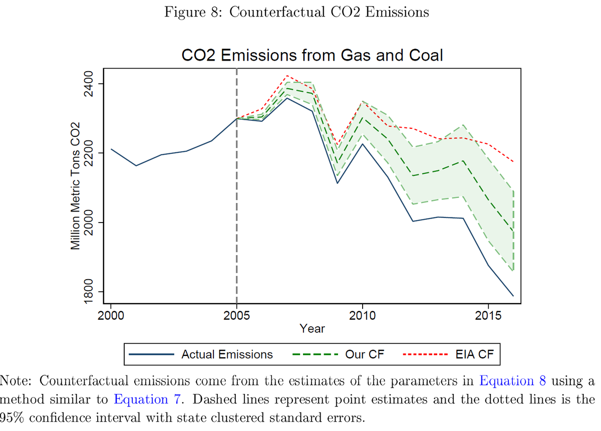 What does this mean for CO2 emissions? We estimate the effect of more NG deliveries on CO2 emissions, and present a counter factual. More NG deliveries decreases CO2 . But! CO2 would have decline anyway. So there's enivro benefits, but they're smaller than EIA suggests.