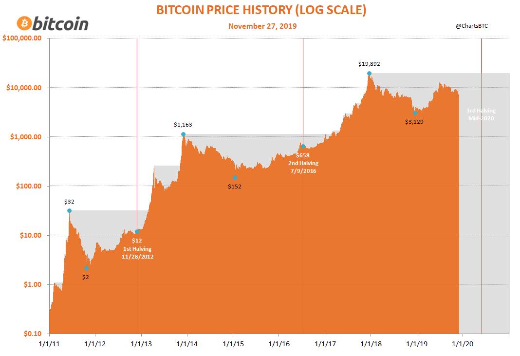BTC price history halving
