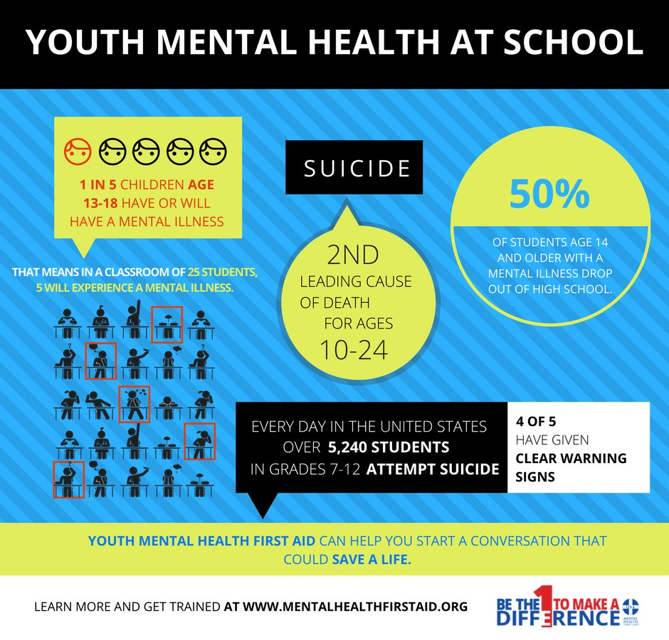 #Mentalhealth challenges affect young people at school and beyond -- know how to help! Get trained in @MHFirstAidUSA today! Learn more: mentalhealthfirstaid.org #BeTheDifference