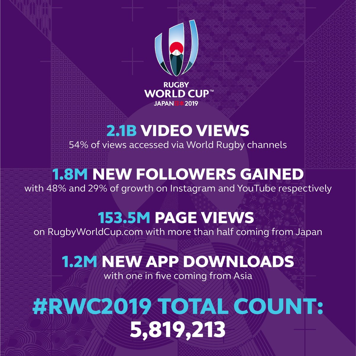 Fun focus sees #RWC2019 social and digital content break new ground and records. Read more: rug.by/urGChB