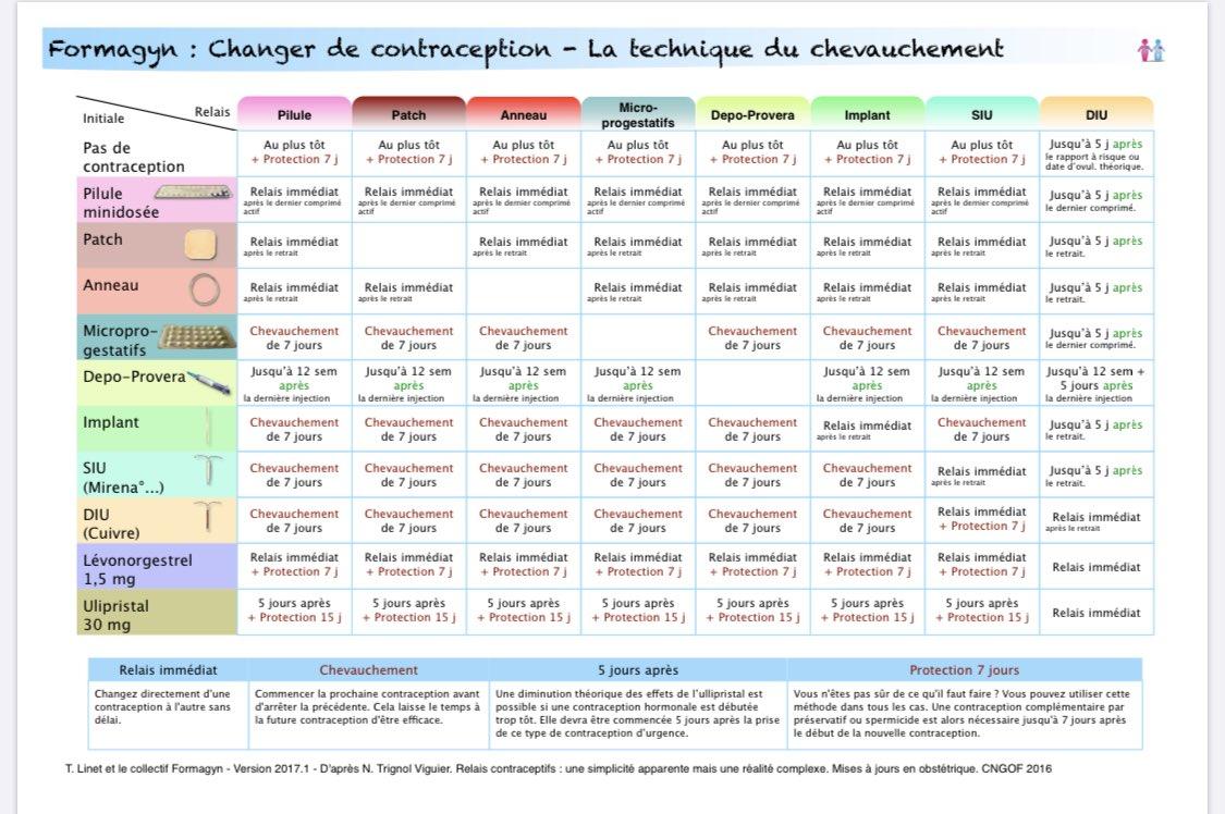 Docarnica On Twitter Tableau De Chevauchement En Cas De Changement De Contraception