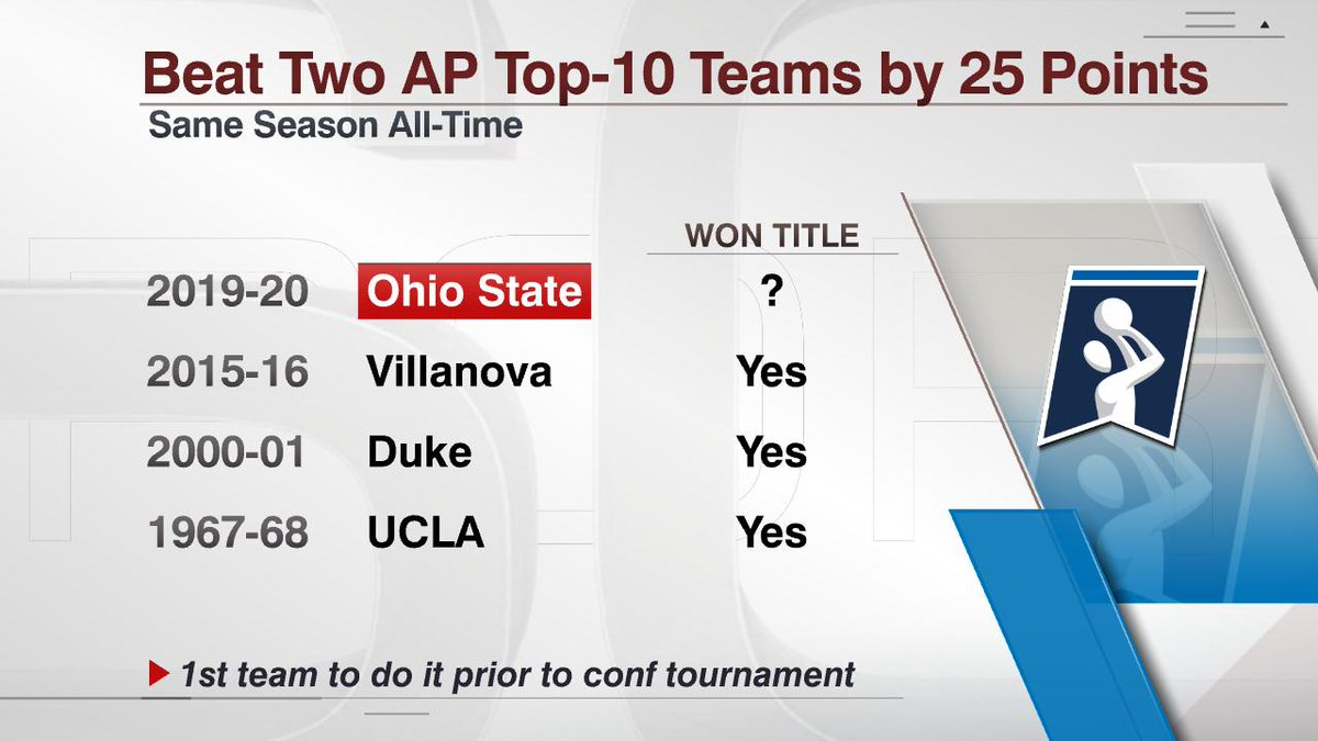 No. 6 Ohio State beat No. 7 North Carolina 74-49...  The Buckeyes are the 4th team in AP poll history to beat two top-10 teams by at least 25 points in the same season. Each of the previous 3 teams went on to win the National Championship. <br>http://pic.twitter.com/maIakcC0oh