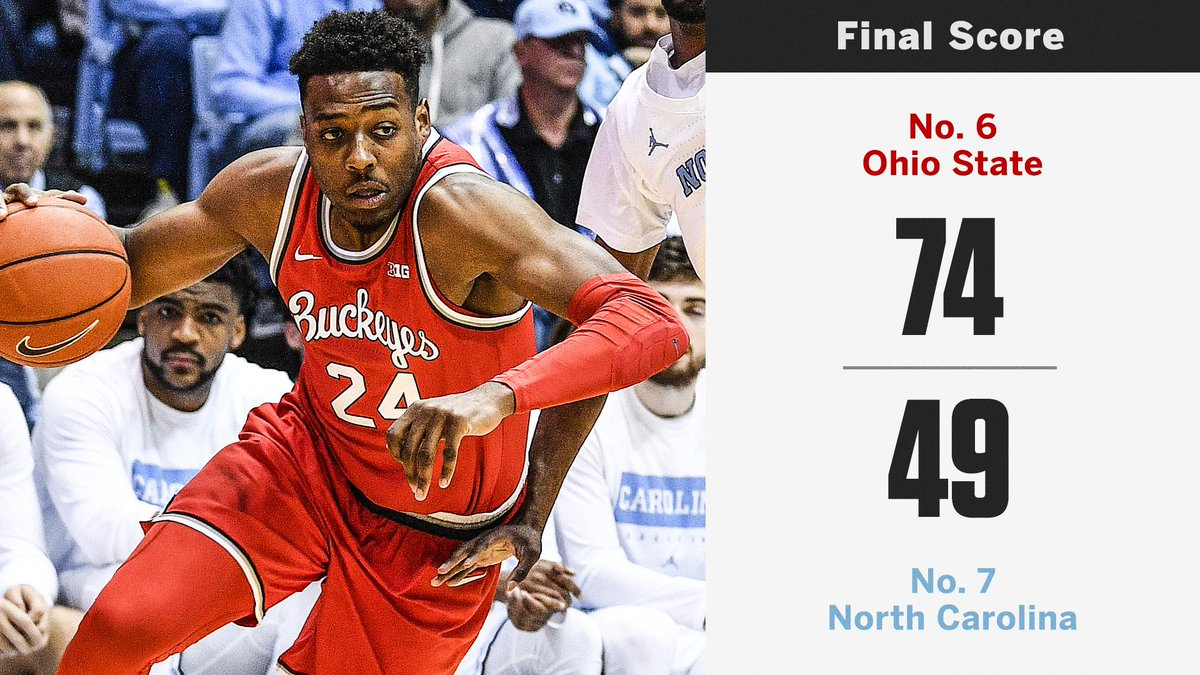 No. 6 Ohio State went into Chapel Hill and dominated No. 7 UNC  <br>http://pic.twitter.com/Zi9HtGWbDp