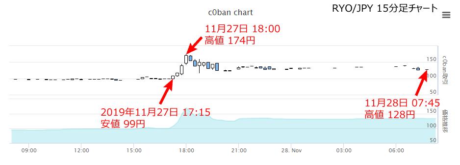 仮想通貨コバンの取引所を運営するLastRootsが仮想通貨交換業者の登録が完了したことを報告報告によって価格が99円から174円まで吹き上げ(75%アップ)現在価格は128円LastRootsの登録で日本のみなし仮想通貨交換業者はゼロになった。#仮想通貨 #暗号資産 #RYO #c0ban