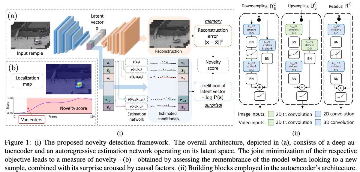 動画像に対する目新しさ検出監視カメラや定点カメラに新しく写り込んだ物体を検出する動画像による異常検知でSOTAの性能を示しているAutoencoderの内部表現(ベクトル)の最尤推定を行い、内部表現のフレーム間距離と再生成損失から目新しさを計算する