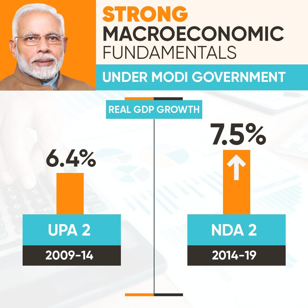 Macroeconomic fundamentals of India are strong under the Narendra Modi led NDA government.