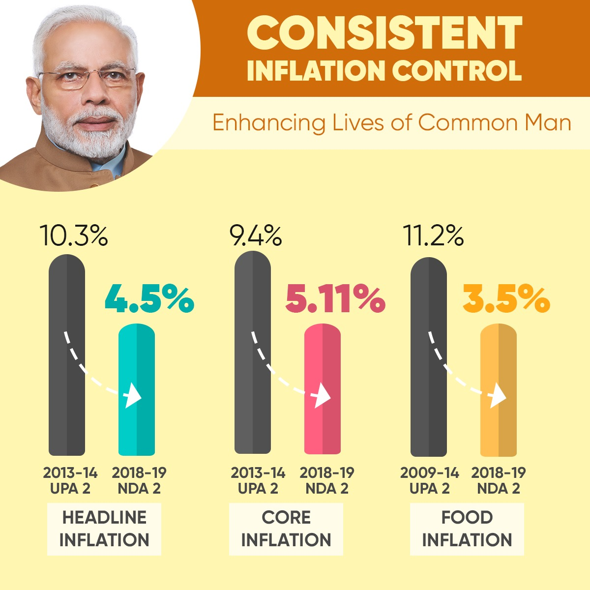 @nsitharaman @BJP4India @BJPLive The Narendra Modi government has consistently and successfully kept inflation under control.
