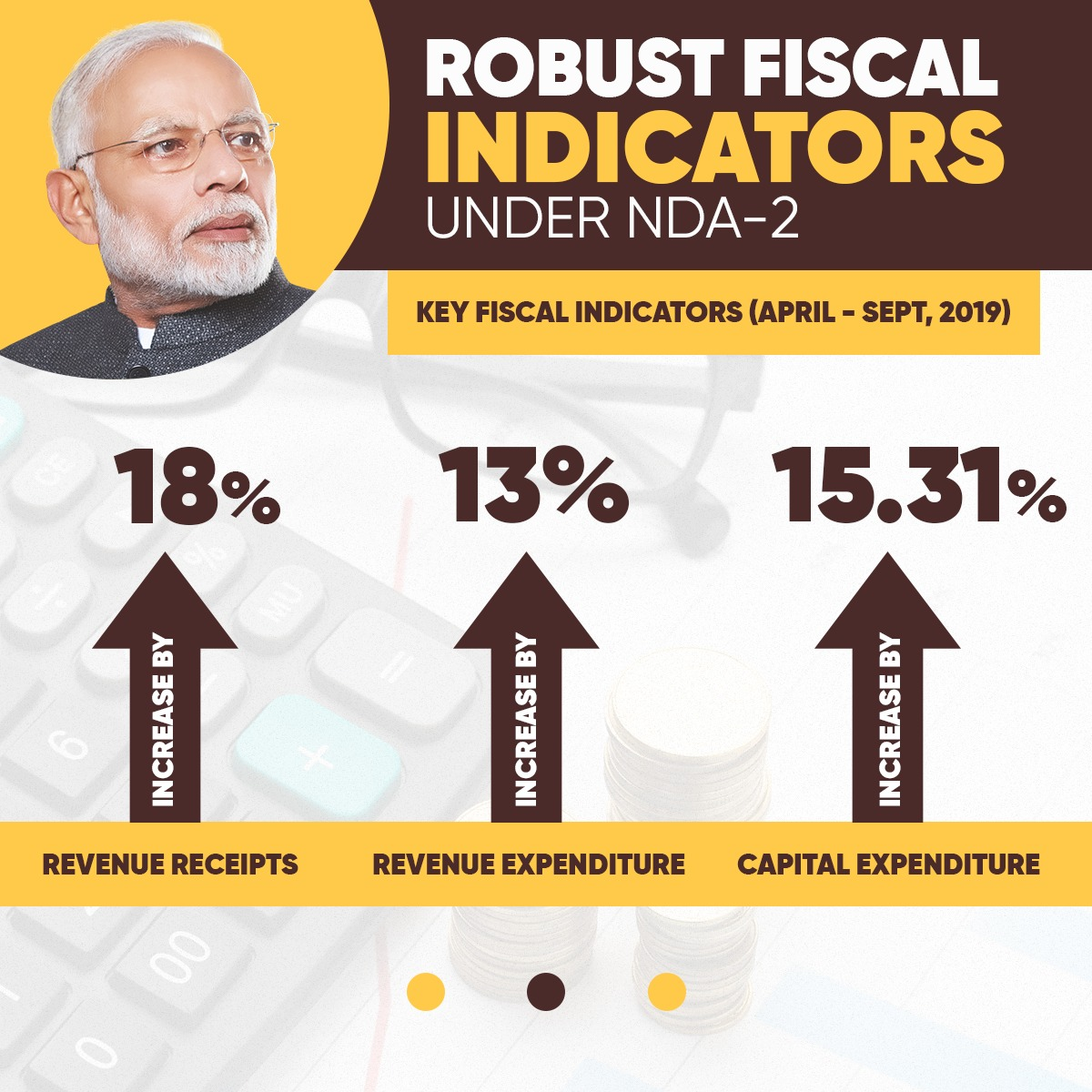 @nsitharaman @BJP4India @BJPLive Fiscal indicators remain robust under the second term of the Narendra Modi led NDA government.