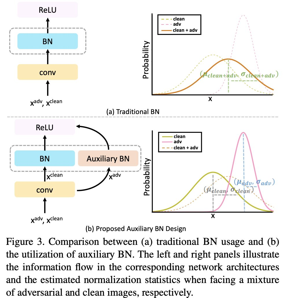 敵対的サンプルを使ってImageNetとノイズ付きのImageNetの精度を大幅に改善。敵対的サンプル・通常のデータそれぞれBNをわけることで、データ混合による分布の変化を防ぐ。シンプルながらかなり強力。汎用的に使えそう