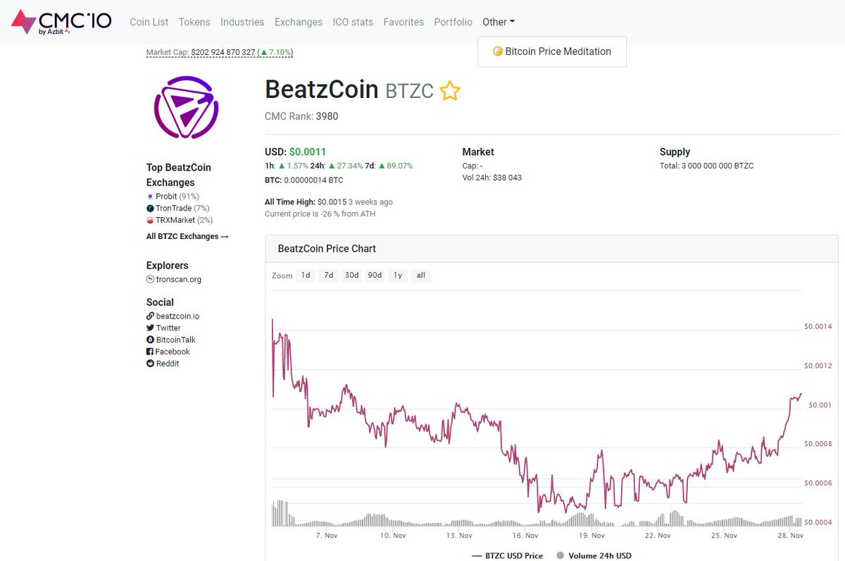 BeatzCoin (#BTZC) has been added to https://t.co/ORtUN5wH4W, which provides real-time #crypto market info🙏🏽  Some data below: 1h: +1.57% 24h: +27.34% 7d: +89.07%  Stay tuned for today's announcement on our new release & huge upgrade of VibraVid & listing on Friday @ABCC_Exchange! https://t.co/r04ryu6Tjp