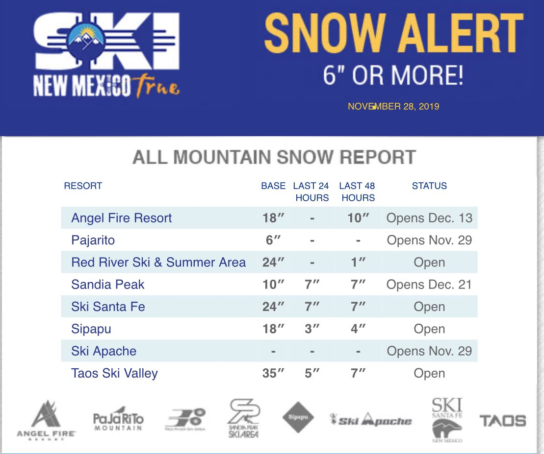 New Mexico snow totals looking good! More will hit the northern mountains tomorrow. #nmwx #skibueno #skinewmexico