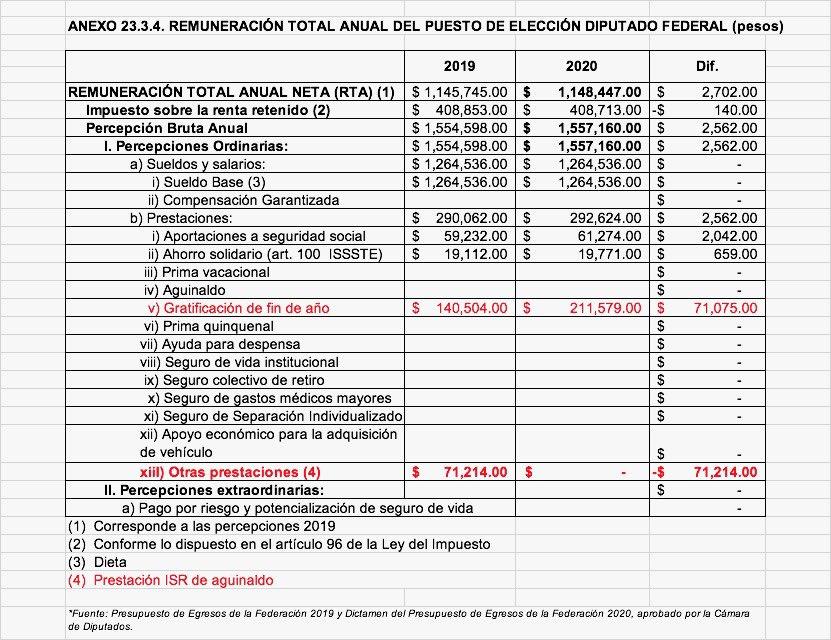 Mario Delgado aclara: COMPLETAMENTE FALSO aumento de aguinaldo a diputados.